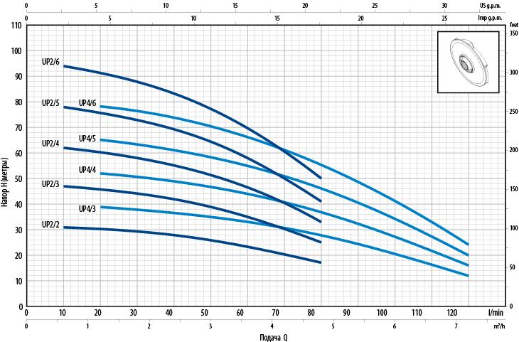 Гидродинамические характеристики насосов Pedrollo UP