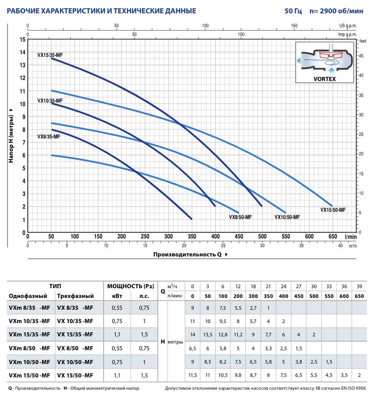Технические характеристики Pedrollo VX (VXm) 10/50-MF