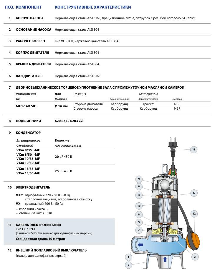 Конструкция фекальных насосов Pedrollo VX (VXm) 10/50-MF