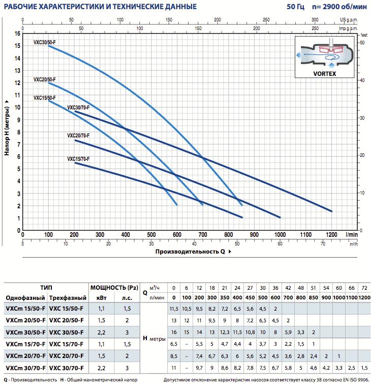 Производительность канализационного насоса Pedrollo VXC-F