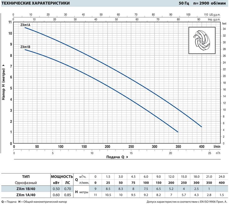 Производительность фекальных насосов Pedrollo ZXm 1A/40