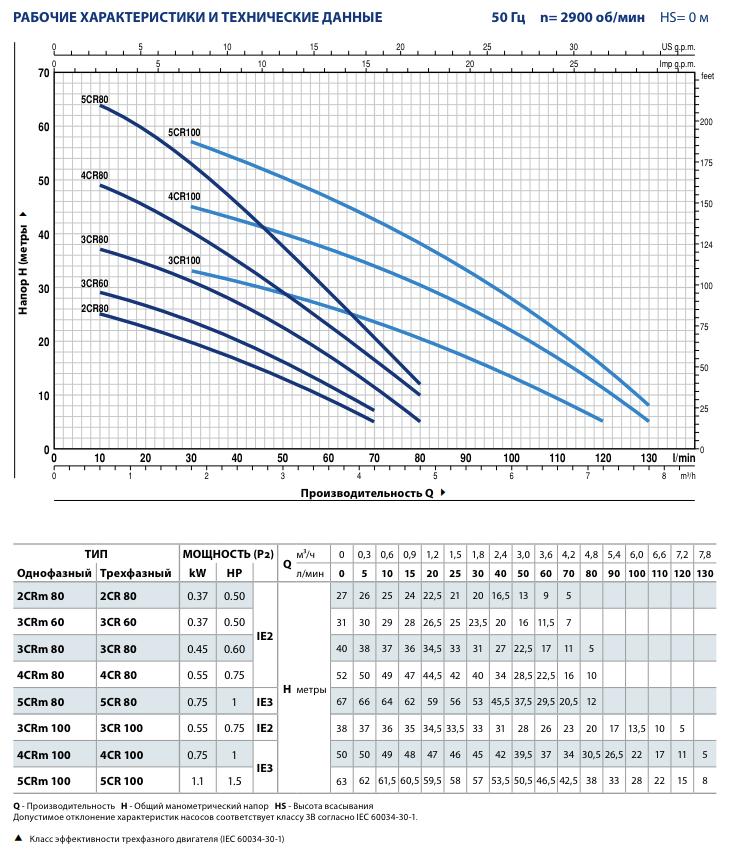 Рабочие характеристики насосов Pedrollo 2-5CR