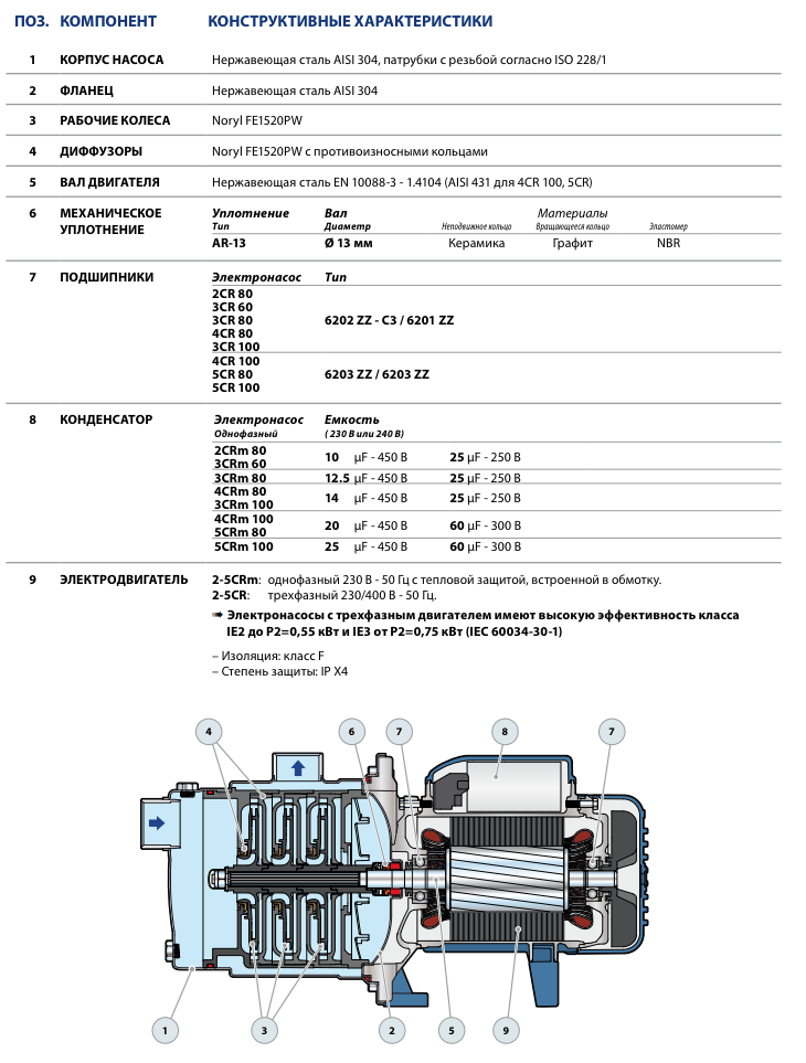 Конструктивные особенности насосов Pedrollo 2-5CR